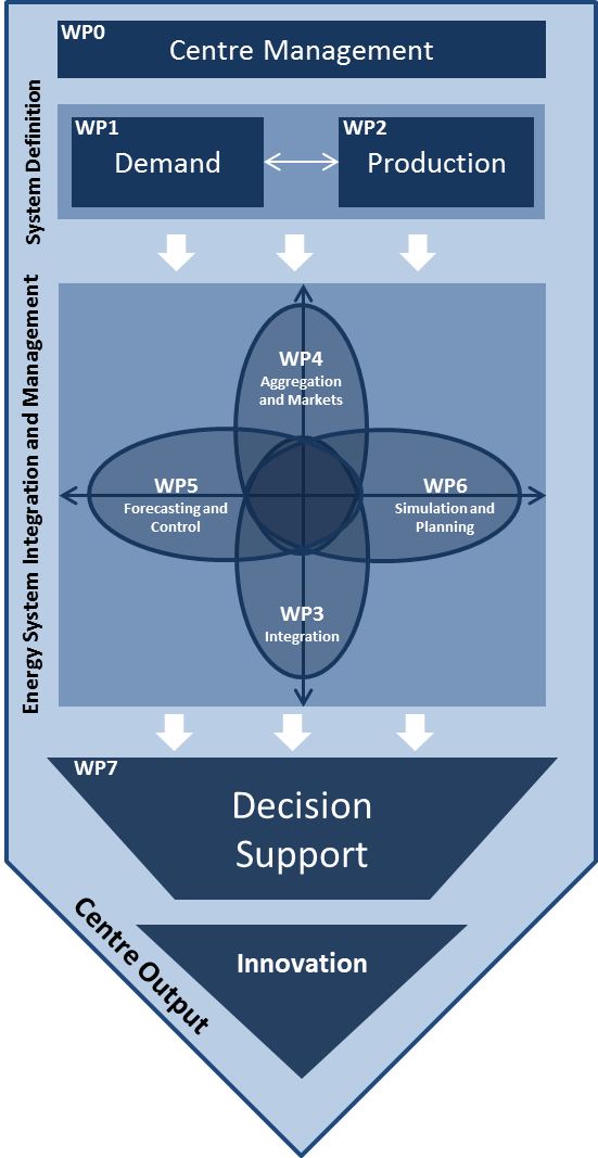 CITIES has established an inter-disciplinary research platform, with key tasks organised within work packages. The figure below shows the organisation of these work packages. The system definition is provided by WP1 and WP2 which investigate and characterise all aspects of supply and demand. The core of CITIES is dealt with in WPs 3-6 which investigate energy system integration and management. WP3 and WP4 investigate interactions between energy flows and system components, and mechanisms to incentivise them on scales from the individual component to the entire energy system. WP 5 and WP 6 focus on the impact of time; ranging from control at the operational scale to system planning for decades to come. Interaction between these WPs is fundamental to CITIES. WP7 and the Innovation Centre provide a platform to deliver tangible outputs from CITIES.