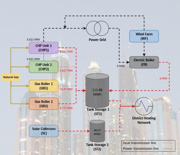 Demoprojekt fra CITIES nævnt på Energy-Supply.dk